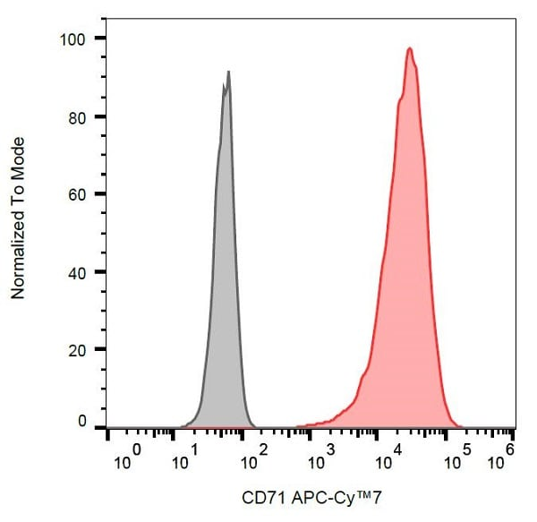 Flow Cytometry - Anti-Transferrin Receptor antibody [MEM-75] (Allophycocyanin/Cy7 ®) (ab233254)