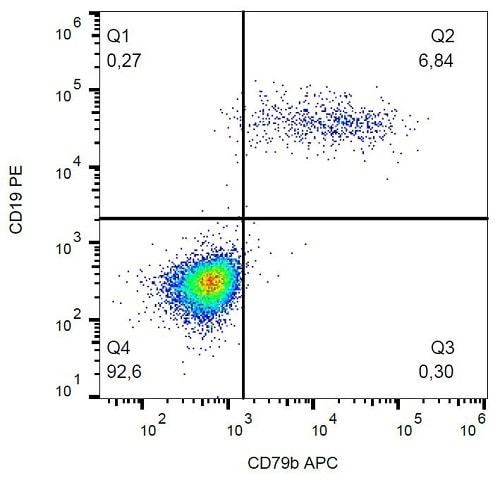 Flow Cytometry - Anti-CD79b antibody [CB3-1] (Allophycocyanin) (ab233258)