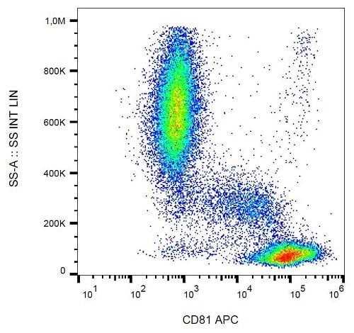 Flow Cytometry - Anti-CD81 antibody [M38] (Allophycocyanin) (ab233259)