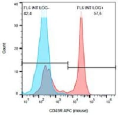 Flow Cytometry - Anti-CD45 antibody [RA3-6B2] (ab233273)