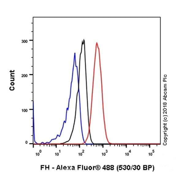 Flow Cytometry - Anti-FH/Fumarase antibody [EPR21104] (ab233394)