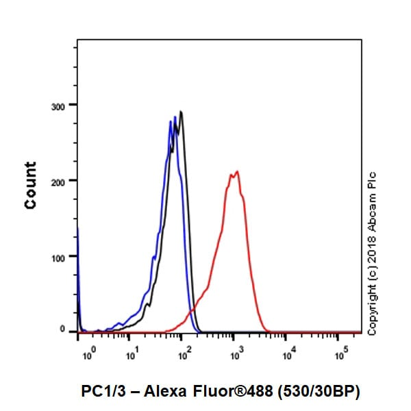 Flow Cytometry - Anti-PC1/3 antibody [EPR21908] - BSA and Azide free (ab233397)