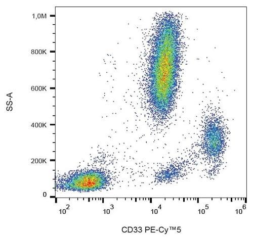 Flow Cytometry - PE/Cy5® Anti-CD33 antibody [WM53] (ab233448)