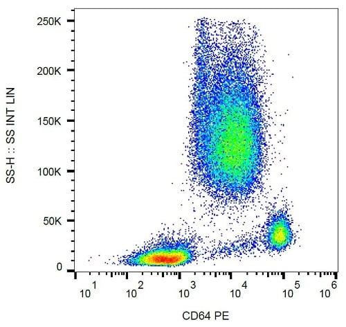Flow Cytometry - Anti-CD64 antibody [10.1] (Phycoerythrin) (ab233449)