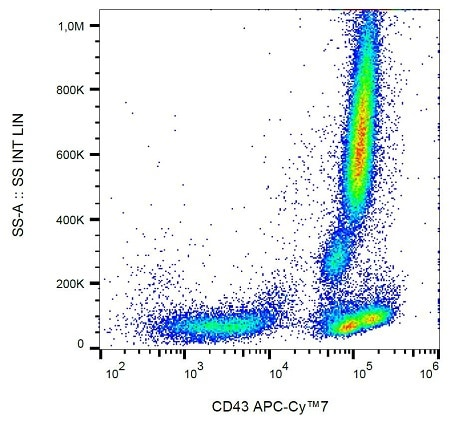 Flow Cytometry - Anti-CD43 antibody [MEM-59] (Allophycocyanin/Cy7 ®) (ab233451)