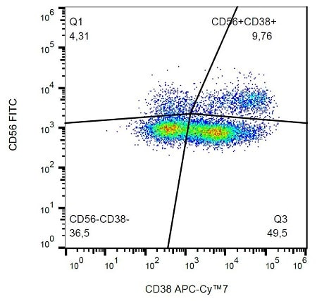 Flow Cytometry - Anti-CD38 antibody [HIT2] (Allophycocyanin/Cy7 ®) (ab233461)