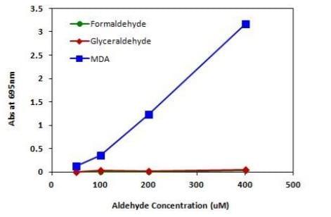 Signal Comparison of MDA, Formaldehyde, and Glyceraldehyde