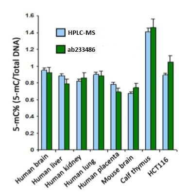 Accurate quantification of 5-mC content of various DNA samples from different species using Global DNA Methylation Assay Kit (5 Methyl Cytosine, Colorimetric.