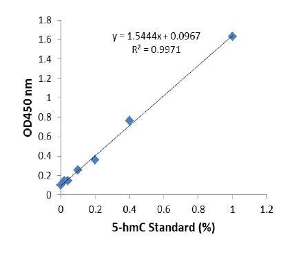5-hmC standard curve