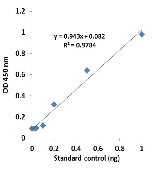 Standard curve generated with the m6A demethylase assay standard