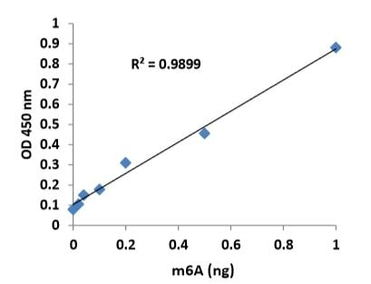 m6A standard was added into the assay wells at different concentrations and then measured with Urine m6A Assay Kit (ab233493).