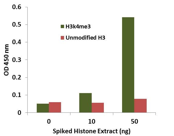 Histone extracts were prepared from HL-60 cells and spiked into bovine plasma at different concentrations