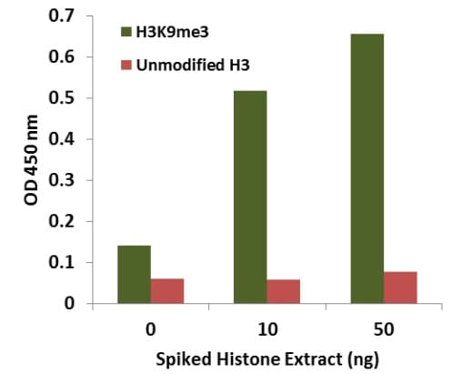 Histone extracts were prepared from HL-60 cells and spiked into bovine plasma at different concentrations.