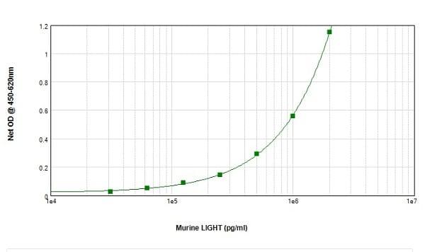 Sandwich ELISA - Anti-LIGHT/TNFSF14 antibody (Biotin) (ab233504)