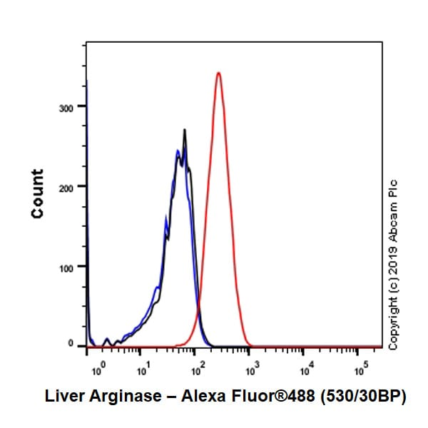 Flow Cytometry - Anti-Liver Arginase antibody [EPR22033-369] (ab233548)