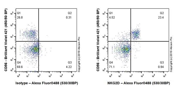 Flow Cytometry - Anti-NKG2D antibody [EPR22935-131] (ab233557)