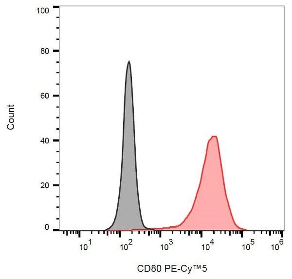 Flow Cytometry - Anti-CD80 antibody [MEM-233] (PE/Cy5®) (ab233572)