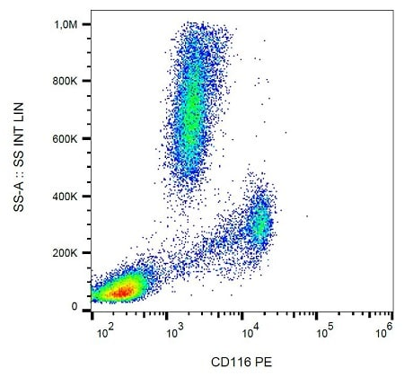 Flow Cytometry - PE Anti-CD116 antibody [4H1] (ab233574)