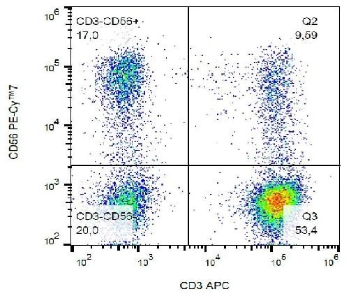 Flow Cytometry - Anti-NCAM1 antibody [LT56] (PE/Cy7 ®) (ab233575)
