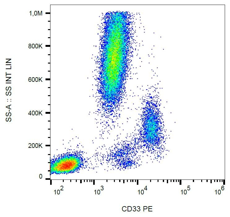 Flow Cytometry - Anti-CD33 antibody [WM53] (Phycoerythrin) (ab233577)