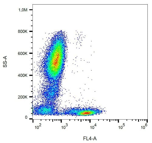Flow Cytometry - Anti-CD5 antibody [L17F12] (PerCP) (ab233578)
