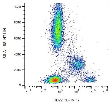 Flow Cytometry - PE/Cy7® Anti-CD22 antibody [S-HCL-1] (ab233586)