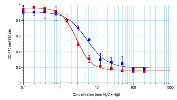 Functional Studies - Recombinant staphylococcus aureus hlgC protein (Active) (ab233606)