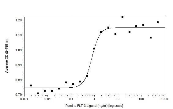 Functional Studies - Recombinant pig Flt3 ligand/Flt3L protein (Active) (ab233607)