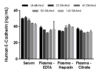 Interpolated concentrations of native  E-Cadherin in human serum, and plasma samples.