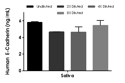 Interpolated concentrations of native E-Cadherin in human saliva.