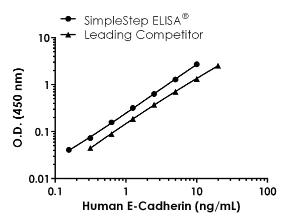 Human E-Cadherin Competitor standard curve comparison
