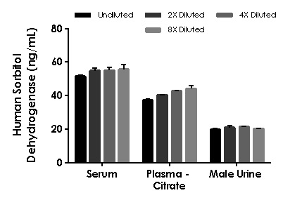 Interpolated concentrations of spiked Sorbitol Dehydrogenase in human serum, plasma and urine samples.