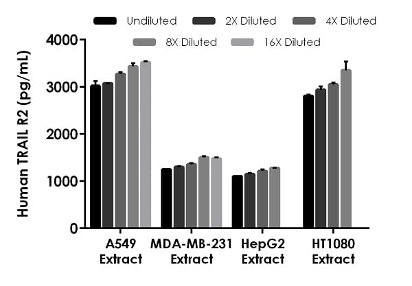 Interpolated concentrations of native TRAIL R2 in human A549, MDA-MB-231, HepG2, and HT1080 cell extract samples.