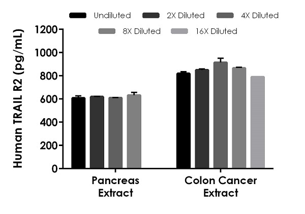 Interpolated concentrations of native TRAIL R2 in human pancreas and colon cancer extract samples.