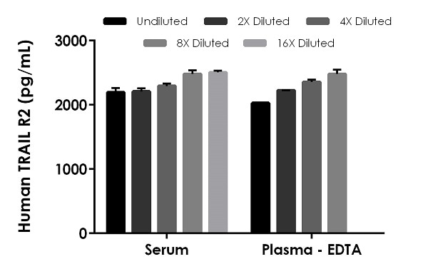 . Interpolated concentrations of spiked TRAIL R2 in human serum and plasma samples.