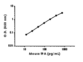 Example of mouse and rat tPA standard curve in Sample Diluent NS.