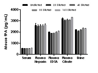 Interpolated concentrations of native tPA in mouse and rat serum, plasma and urine samples.