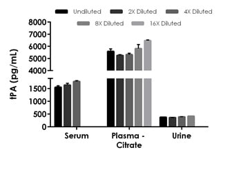 Interpolated concentrations of native tPA in rat serum, plasma and urine samples.
