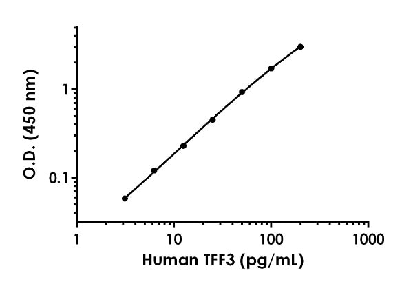 Example of human TFF3 standard curve in Sample Diluent NS.