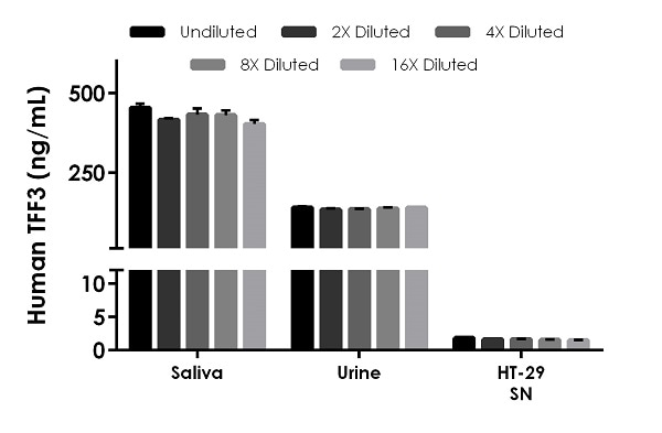 Interpolated concentrations of native TFF3 in human saliva, urine, and cell culture supernatant samples.