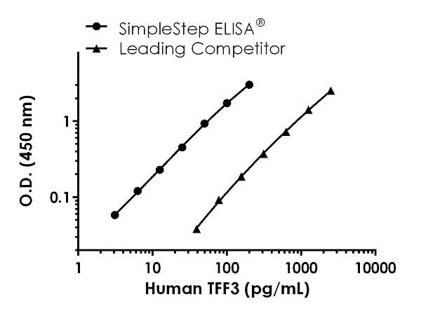Human TFF3 Competitor standard curve comparison