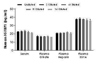 Interpolated concentrations of native IGFBP1 in human serum and plasma samples.