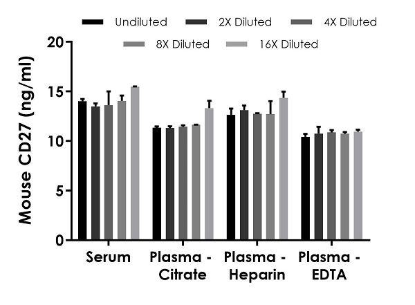Interpolated concentrations of native CD27 in mouse serum and plasma