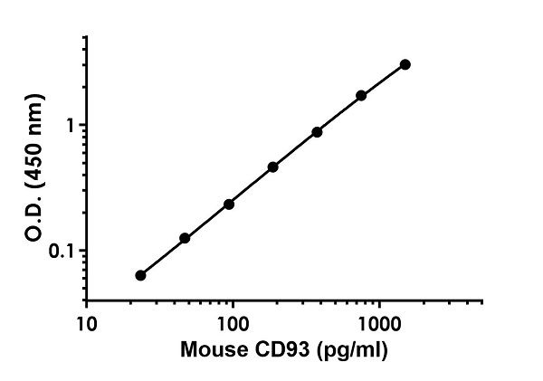 Example of mouse CD93 standard curve in Sample Diluent NS