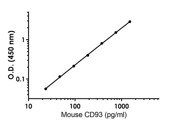 Example of mouse CD93 standard curve in 1X Cell Extraction Buffer PTR