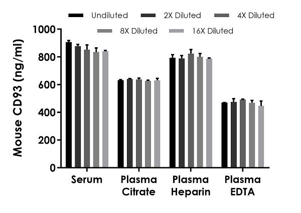 Interpolated concentrations of native CD93 in mouse serum and plasma samples