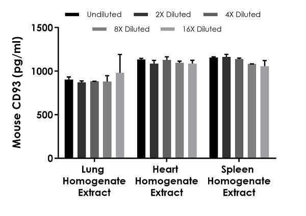 Interpolated concentrations of native CD93 in mouse lung, heart, and spleen homogenate extract samples based on a 3 µg/mL, 25 µg/mL, and 50 µg/mL extract load respectively