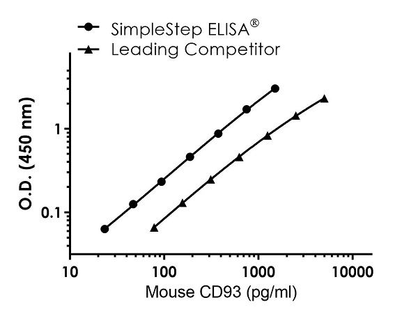 Mouse CD93 Competitor standard curve comparison