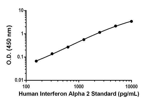 Example of human Interferon Alpha 2 standard curve in Sample Diluent NS