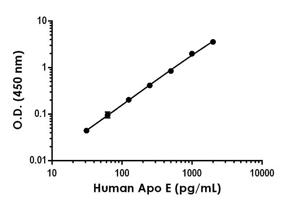 Example of human Apo E standard curve in Sample Diluent NS + Enhancer